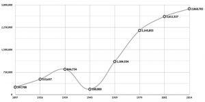 Statistics of Kiev