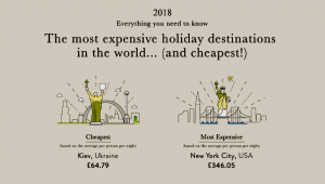 Kiev is the Cheapest City for Travel